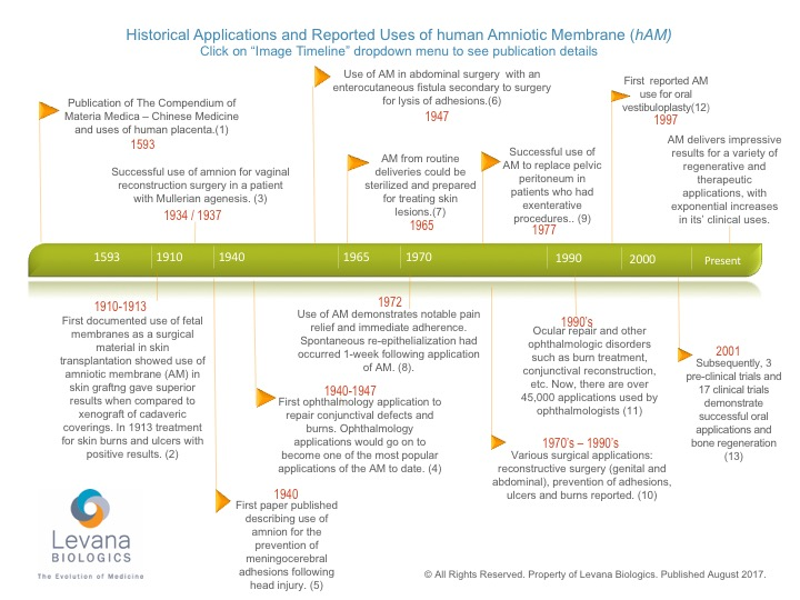 Historical and Clinical Applications for Amniotic Membrane